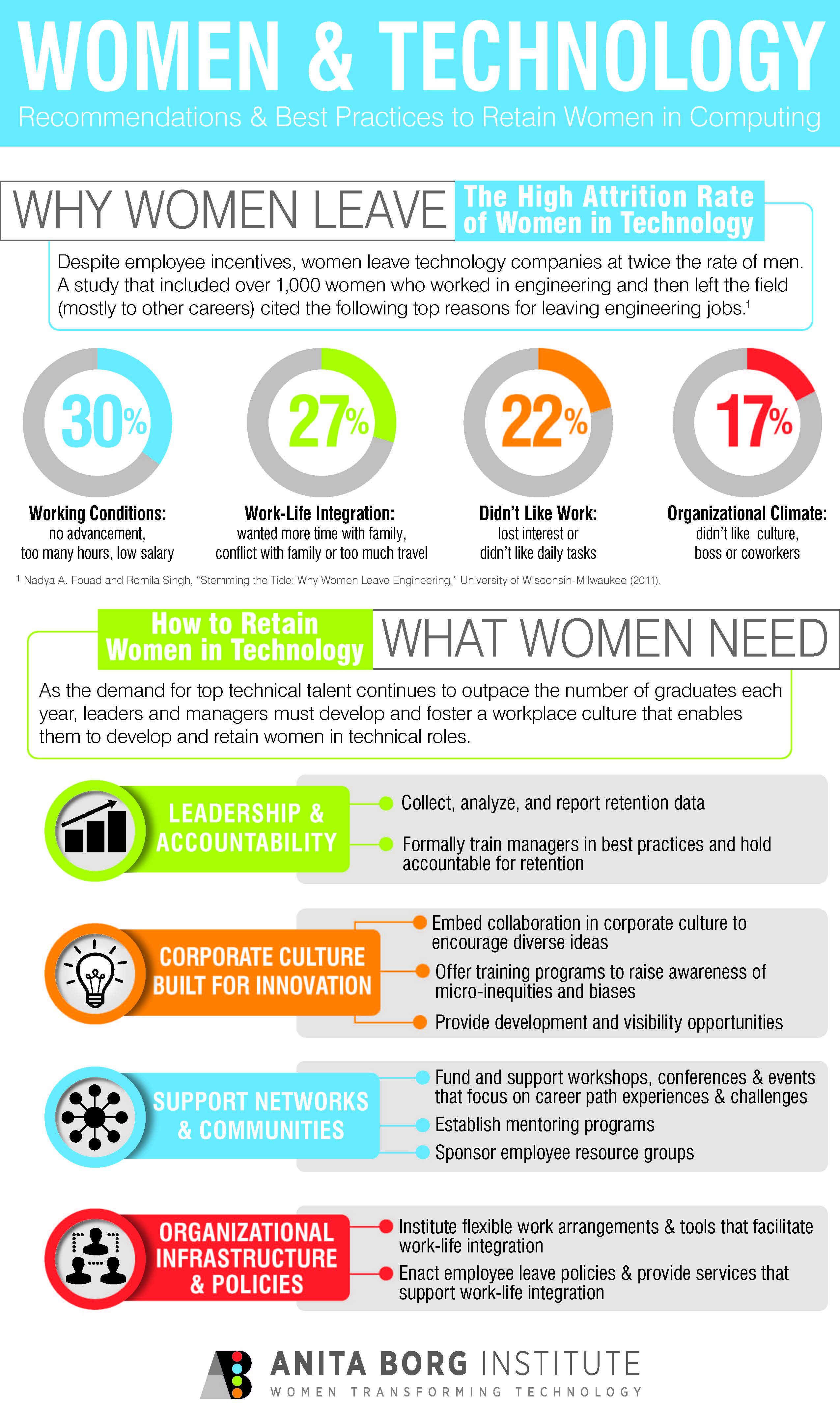 Anita Borg Institute for Women in Technology Infographic used on the friday feminine angle by www.gamificationnation.com