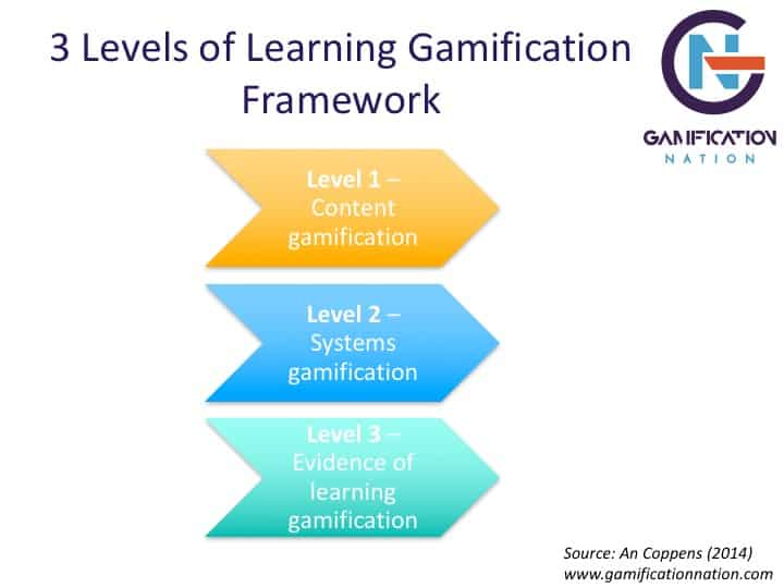 Learning gamification framework by An Coppens of www.gamificationnation.com