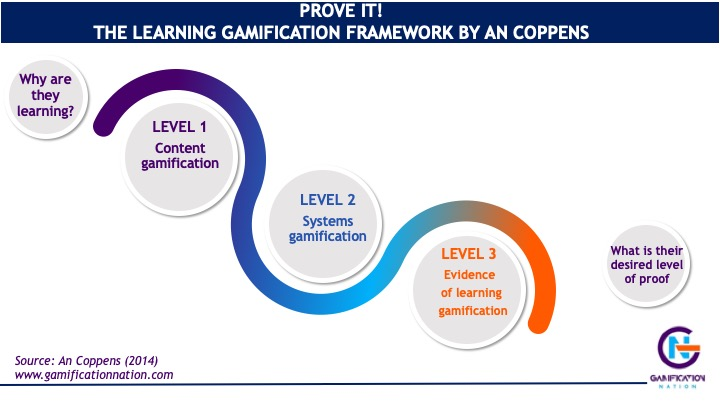 Prove it framework of learning gamification www.gamificationnation.com