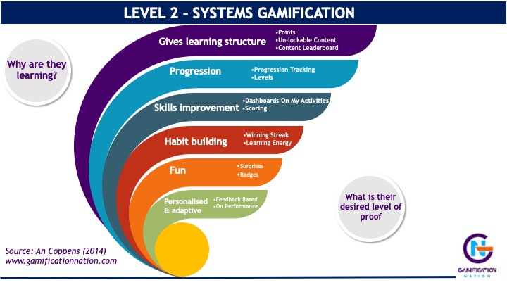 Level 2 or systems gamification to enhance learning through gamification www.gamificationnation.com