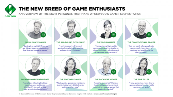Newzoo research into gamer types and their gamer segmentation