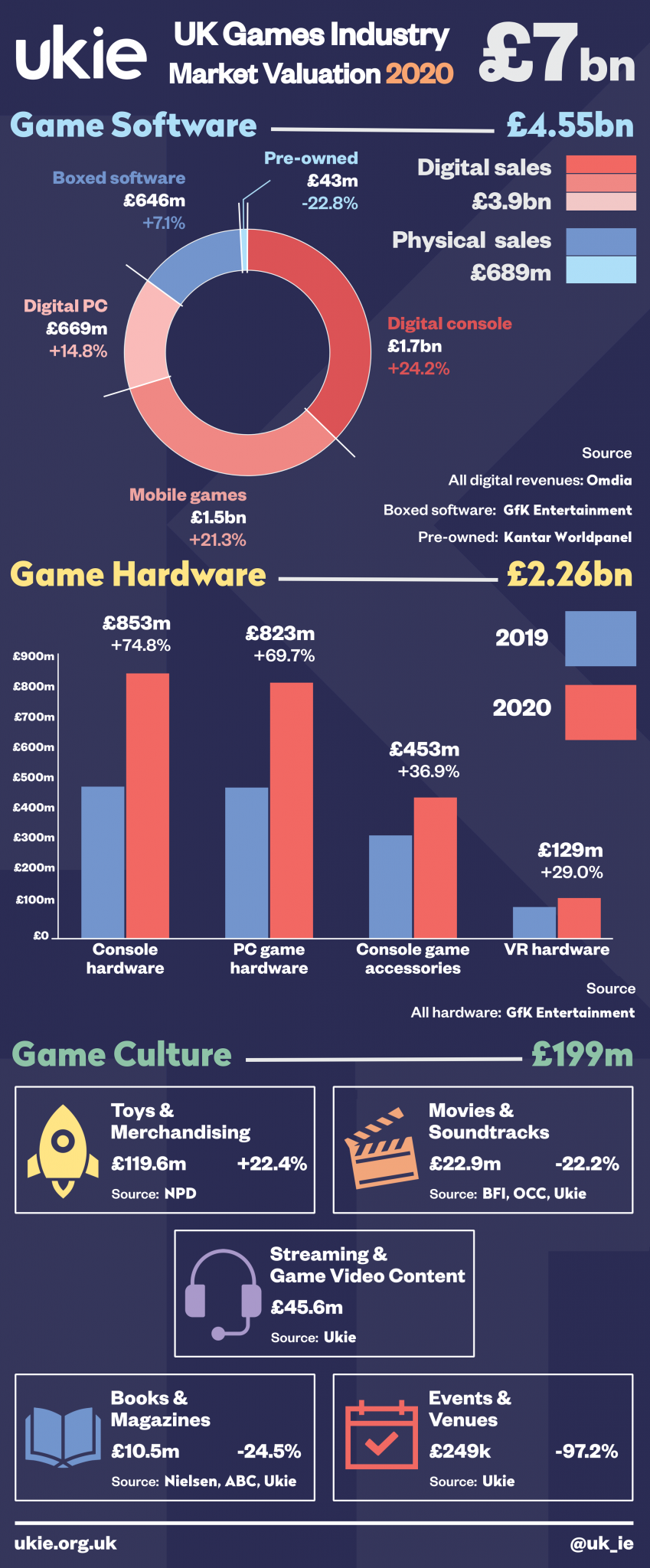 What is the impact for corporate sector initiatives when the games market valuation numbers soar to record heights?